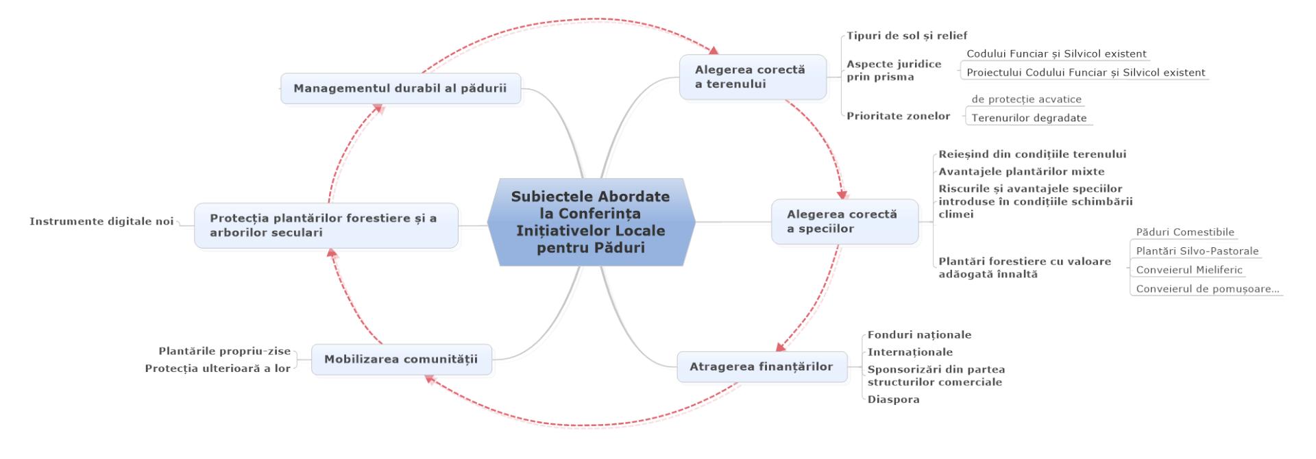 Subiecte abordate la prima ediție a Conferintei Initiativelor Locale pentru Paduri